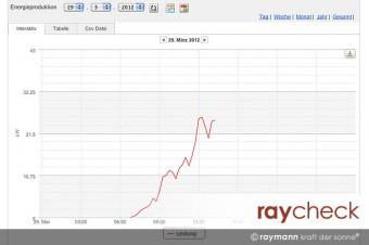 Screenshot von raycheck online